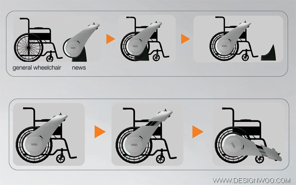 Motorized wheelchairs Design
